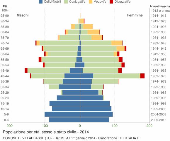 Grafico Popolazione per età, sesso e stato civile Comune di Villarbasse (TO)