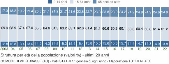 Grafico struttura della popolazione Comune di Villarbasse (TO)