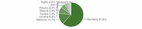 Grafico cittadinanza stranieri - Buronzo 2019