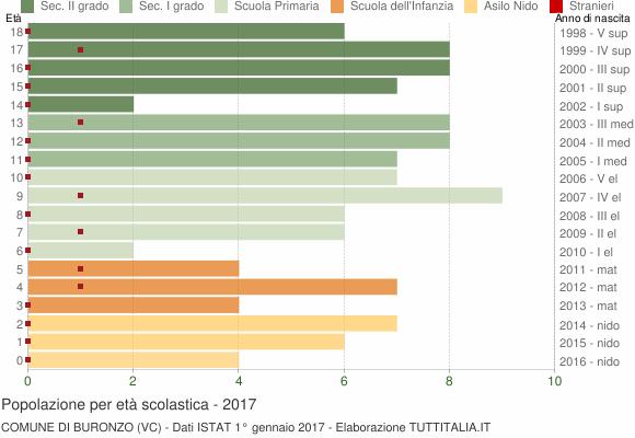Grafico Popolazione in età scolastica - Buronzo 2017