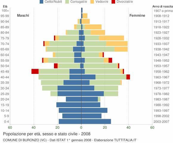 Grafico Popolazione per età, sesso e stato civile Comune di Buronzo (VC)