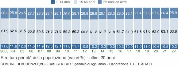 Grafico struttura della popolazione Comune di Buronzo (VC)