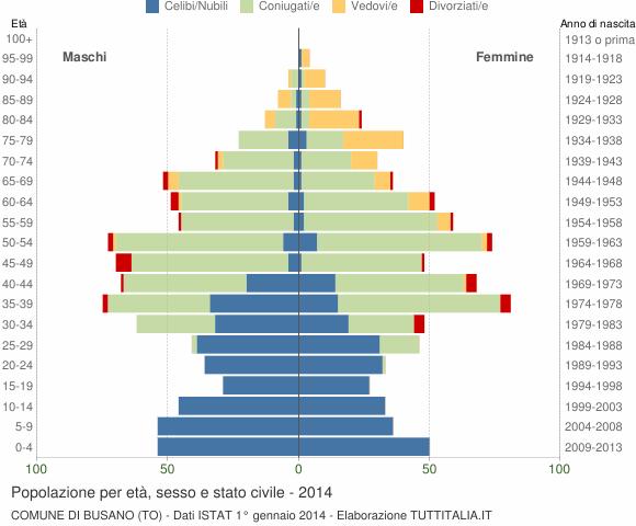 Grafico Popolazione per età, sesso e stato civile Comune di Busano (TO)