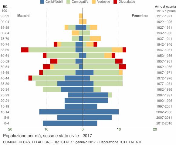 Grafico Popolazione per età, sesso e stato civile Comune di Castellar (CN)