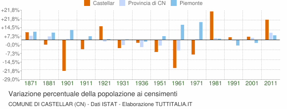 Grafico variazione percentuale della popolazione Comune di Castellar (CN)