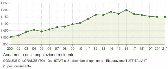 Andamento popolazione Comune di Loranzè (TO)