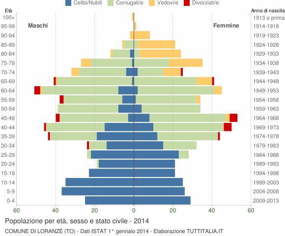 Grafico Popolazione per età, sesso e stato civile Comune di Loranzè (TO)