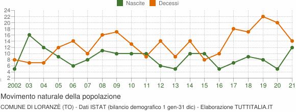 Grafico movimento naturale della popolazione Comune di Loranzè (TO)