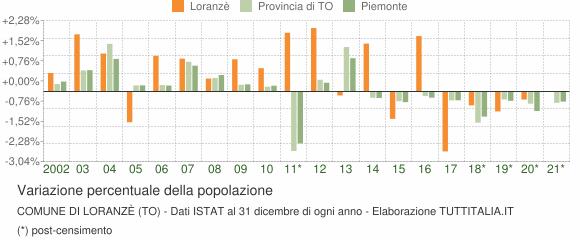 Variazione percentuale della popolazione Comune di Loranzè (TO)