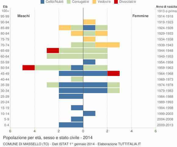 Grafico Popolazione per età, sesso e stato civile Comune di Massello (TO)