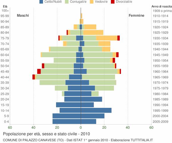 Grafico Popolazione per età, sesso e stato civile Comune di Palazzo Canavese (TO)