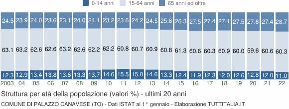 Grafico struttura della popolazione Comune di Palazzo Canavese (TO)