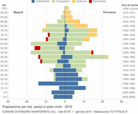Grafico Popolazione per età, sesso e stato civile Comune di Ponzano Monferrato (AL)