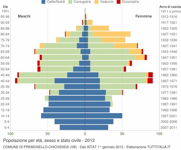 Grafico Popolazione per età, sesso e stato civile Comune di Premosello-Chiovenda (VB)