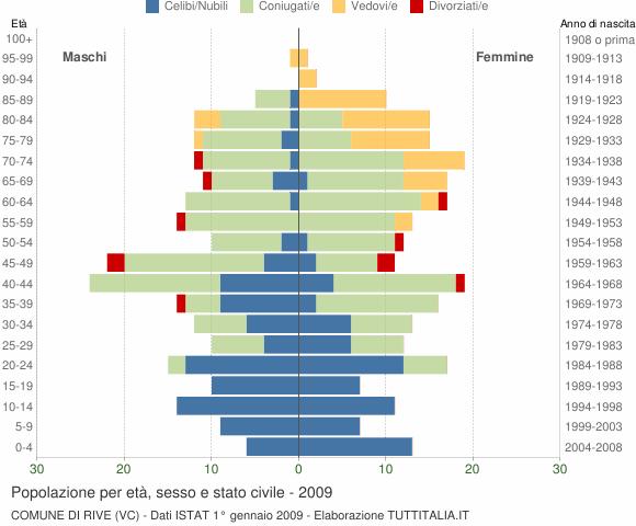 Grafico Popolazione per età, sesso e stato civile Comune di Rive (VC)