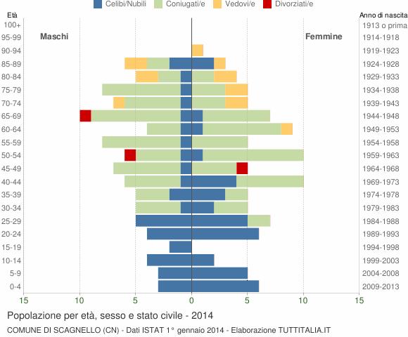 Grafico Popolazione per età, sesso e stato civile Comune di Scagnello (CN)