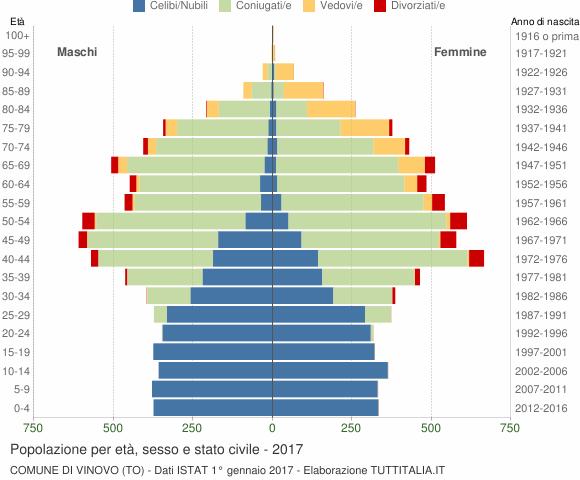 Grafico Popolazione per età, sesso e stato civile Comune di Vinovo (TO)