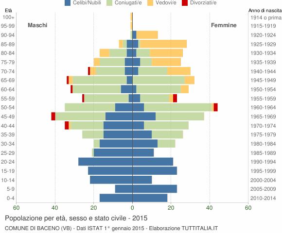 Grafico Popolazione per età, sesso e stato civile Comune di Baceno (VB)