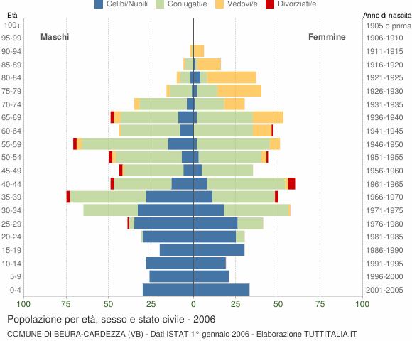 Grafico Popolazione per età, sesso e stato civile Comune di Beura-Cardezza (VB)