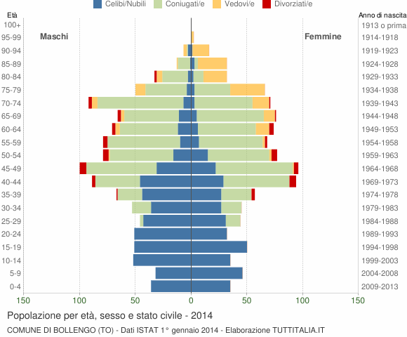 Grafico Popolazione per età, sesso e stato civile Comune di Bollengo (TO)