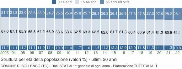 Grafico struttura della popolazione Comune di Bollengo (TO)