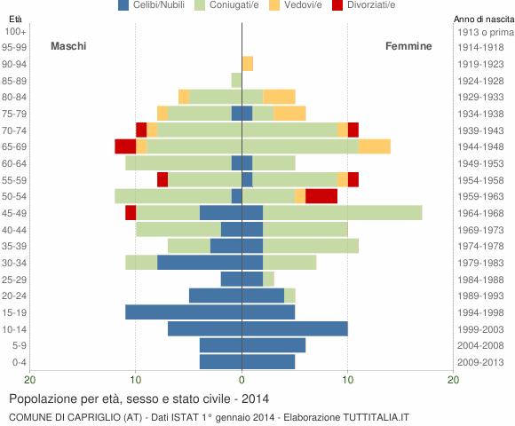Grafico Popolazione per età, sesso e stato civile Comune di Capriglio (AT)