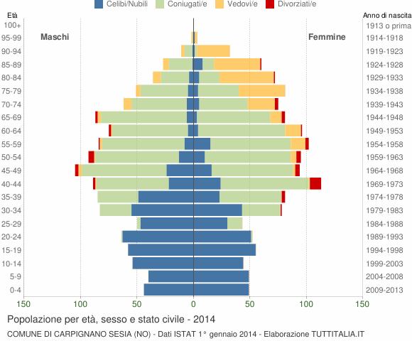 Grafico Popolazione per età, sesso e stato civile Comune di Carpignano Sesia (NO)