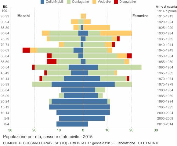Grafico Popolazione per età, sesso e stato civile Comune di Cossano Canavese (TO)