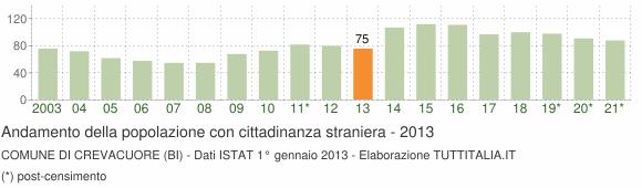 Grafico andamento popolazione stranieri Comune di Crevacuore (BI)