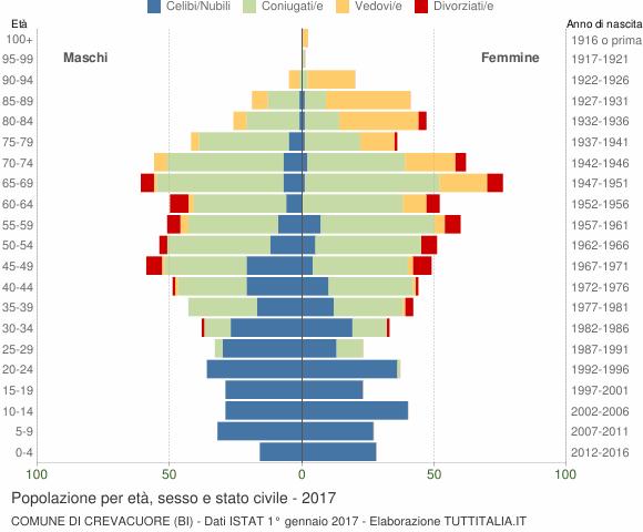 Grafico Popolazione per età, sesso e stato civile Comune di Crevacuore (BI)