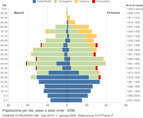 Grafico Popolazione per età, sesso e stato civile Comune di Druogno (VB)