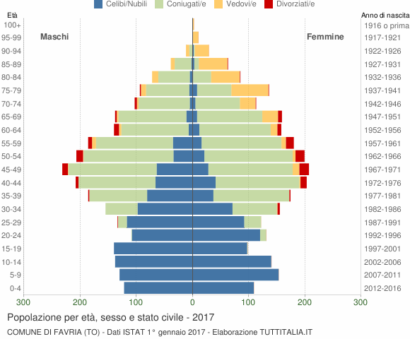 Grafico Popolazione per età, sesso e stato civile Comune di Favria (TO)