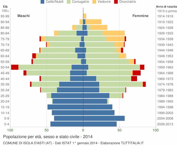 Grafico Popolazione per età, sesso e stato civile Comune di Isola d'Asti (AT)