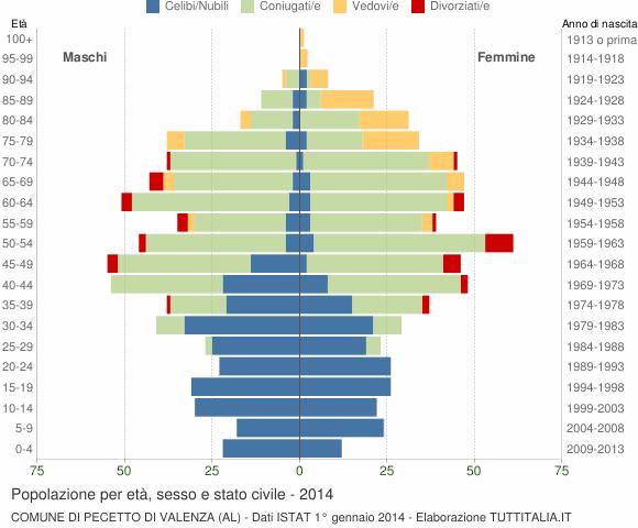Grafico Popolazione per età, sesso e stato civile Comune di Pecetto di Valenza (AL)