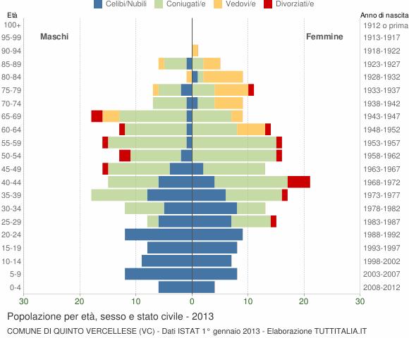 Grafico Popolazione per età, sesso e stato civile Comune di Quinto Vercellese (VC)