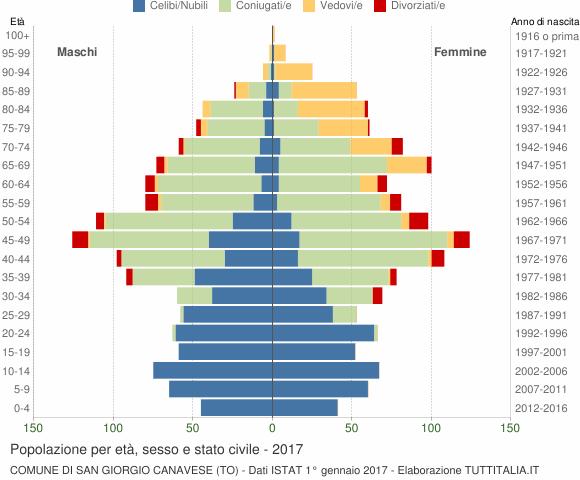 Grafico Popolazione per età, sesso e stato civile Comune di San Giorgio Canavese (TO)