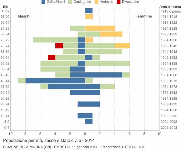 Grafico Popolazione per età, sesso e stato civile Comune di Caprauna (CN)