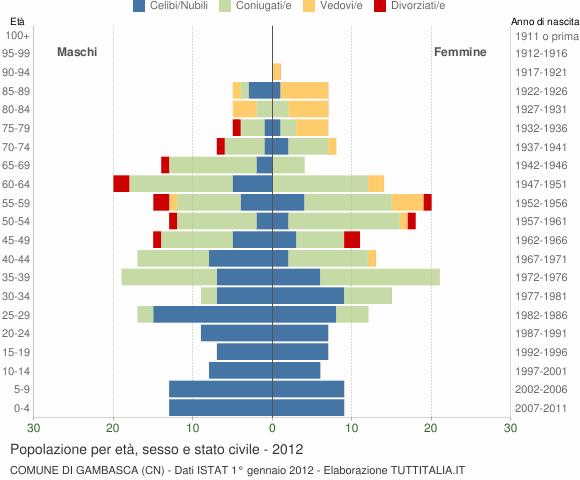Grafico Popolazione per età, sesso e stato civile Comune di Gambasca (CN)