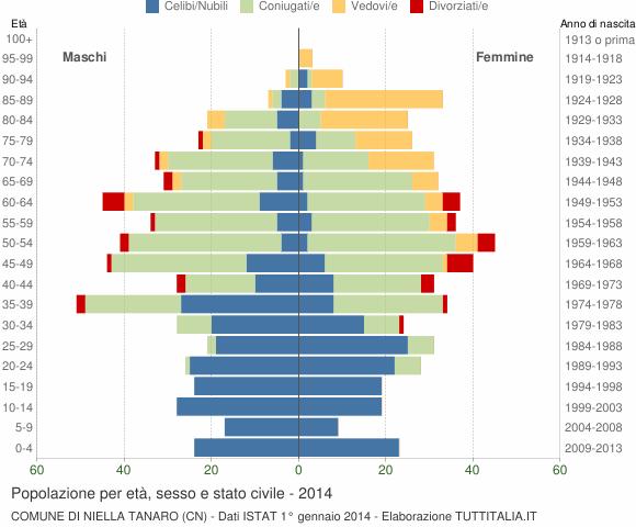 Grafico Popolazione per età, sesso e stato civile Comune di Niella Tanaro (CN)