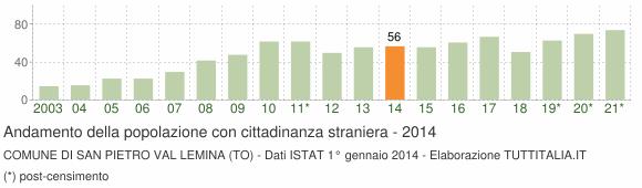 Grafico andamento popolazione stranieri Comune di San Pietro Val Lemina (TO)