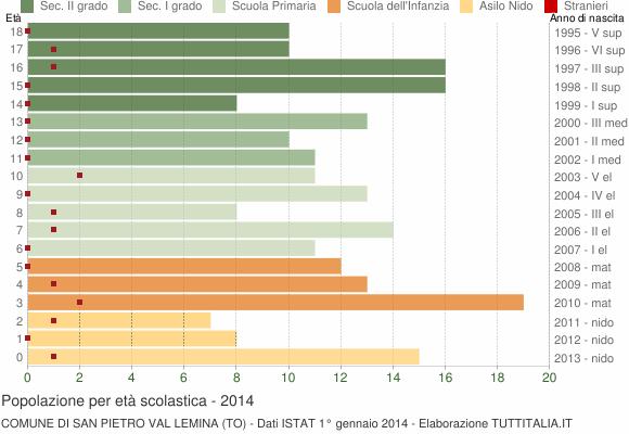 Grafico Popolazione in età scolastica - San Pietro Val Lemina 2014