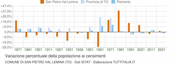 Grafico variazione percentuale della popolazione Comune di San Pietro Val Lemina (TO)