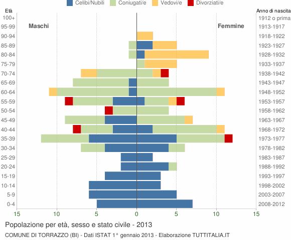 Grafico Popolazione per età, sesso e stato civile Comune di Torrazzo (BI)