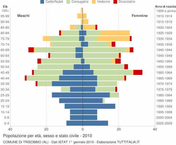 Grafico Popolazione per età, sesso e stato civile Comune di Trisobbio (AL)