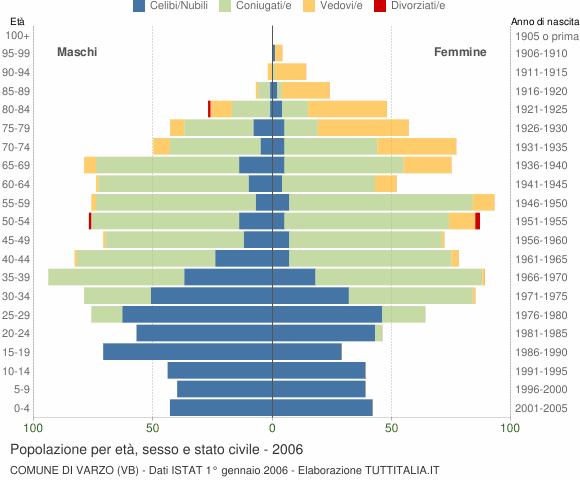 Grafico Popolazione per età, sesso e stato civile Comune di Varzo (VB)