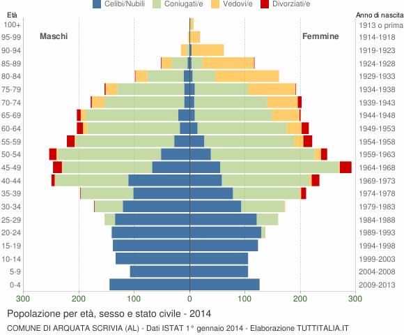 Grafico Popolazione per età, sesso e stato civile Comune di Arquata Scrivia (AL)