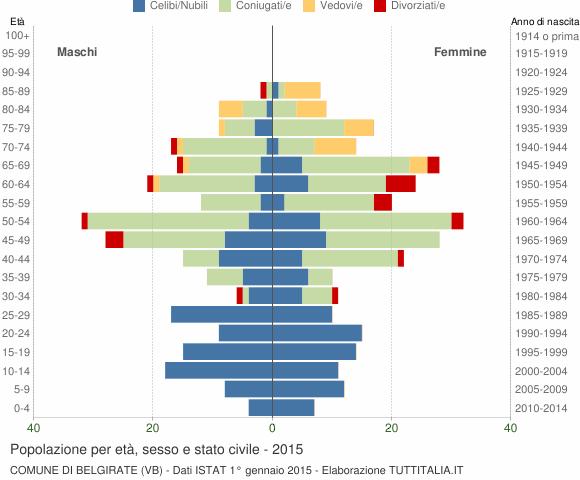 Grafico Popolazione per età, sesso e stato civile Comune di Belgirate (VB)
