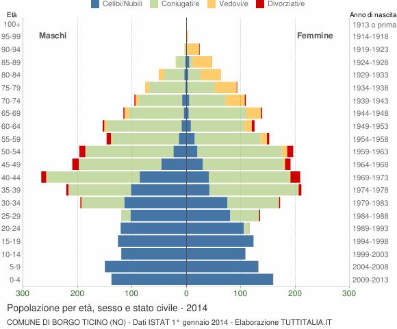 Grafico Popolazione per età, sesso e stato civile Comune di Borgo Ticino (NO)