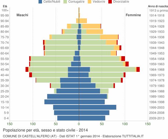 Grafico Popolazione per età, sesso e stato civile Comune di Castell'Alfero (AT)