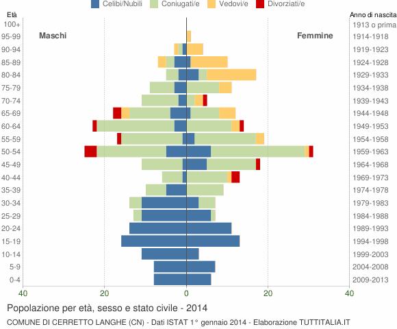 Grafico Popolazione per età, sesso e stato civile Comune di Cerretto Langhe (CN)